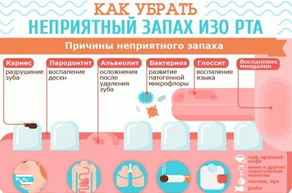 Схема: причины запаха изо рта
