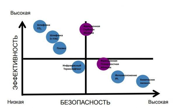 Сравнение различных методик омоложения