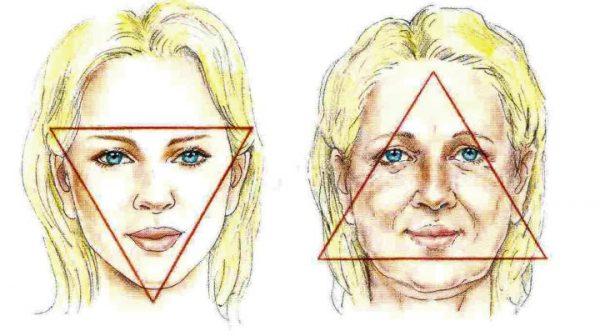 Возрастные изменения формы лица