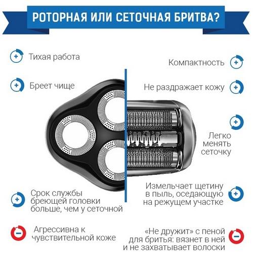 Выбор электробритвы