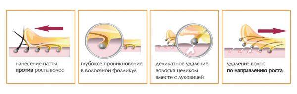 Принцип действия шугаринга