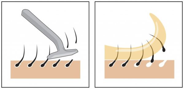 Принцип восковой депиляции в сравнении с бритьем