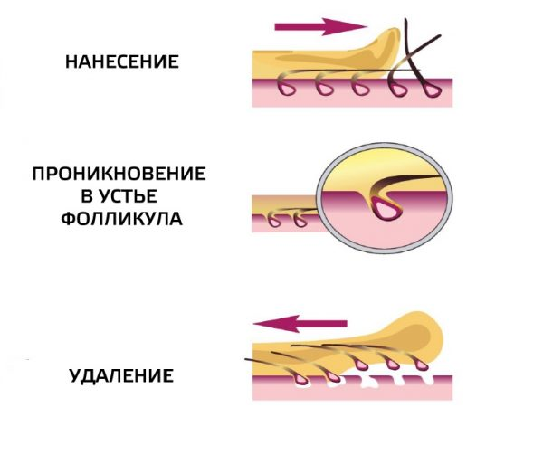 Техника накладывания и отрыва сахарной пасты