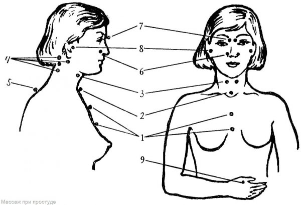 Массажные точки на теле