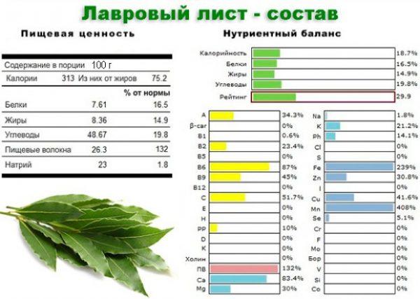 Схема: химический состав эфирного масла лавра