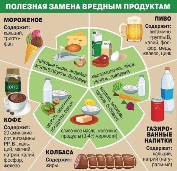 Чем заменить вредные продукты